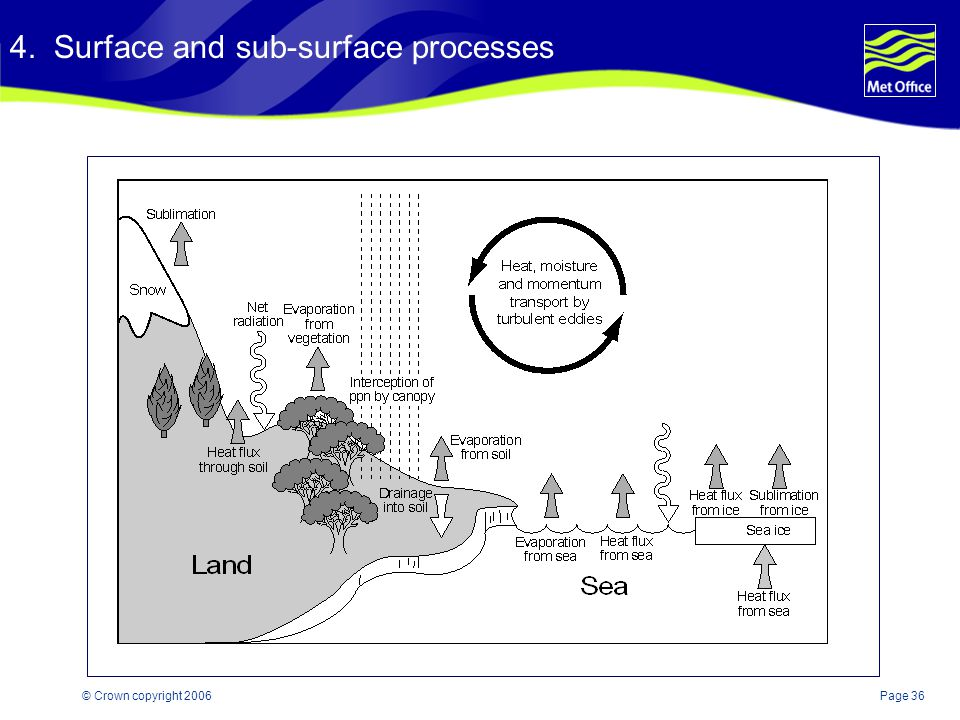4. Surface and sub-surface processes