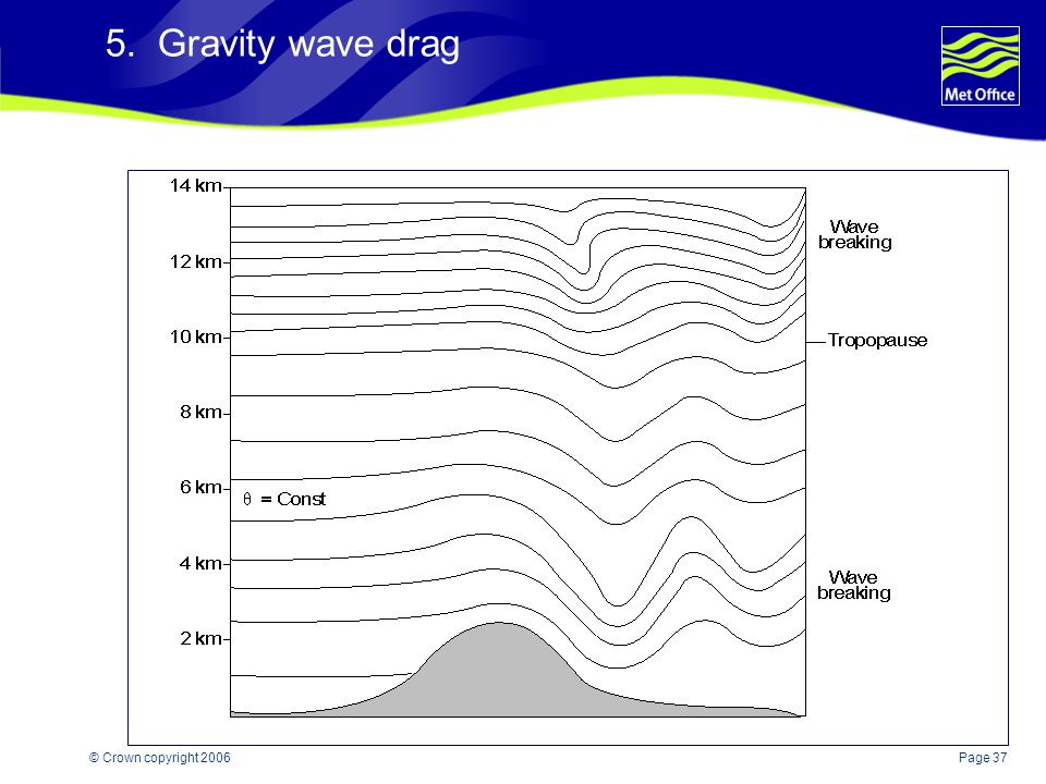 5. Gravity wave drag © Crown copyright 2006