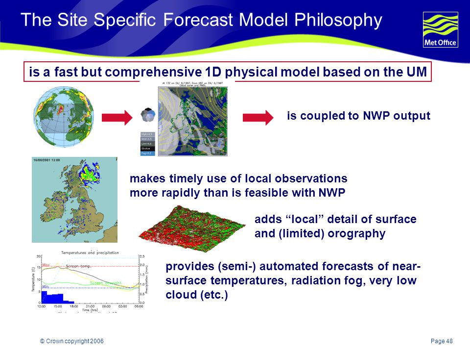 The Site Specific Forecast Model Philosophy