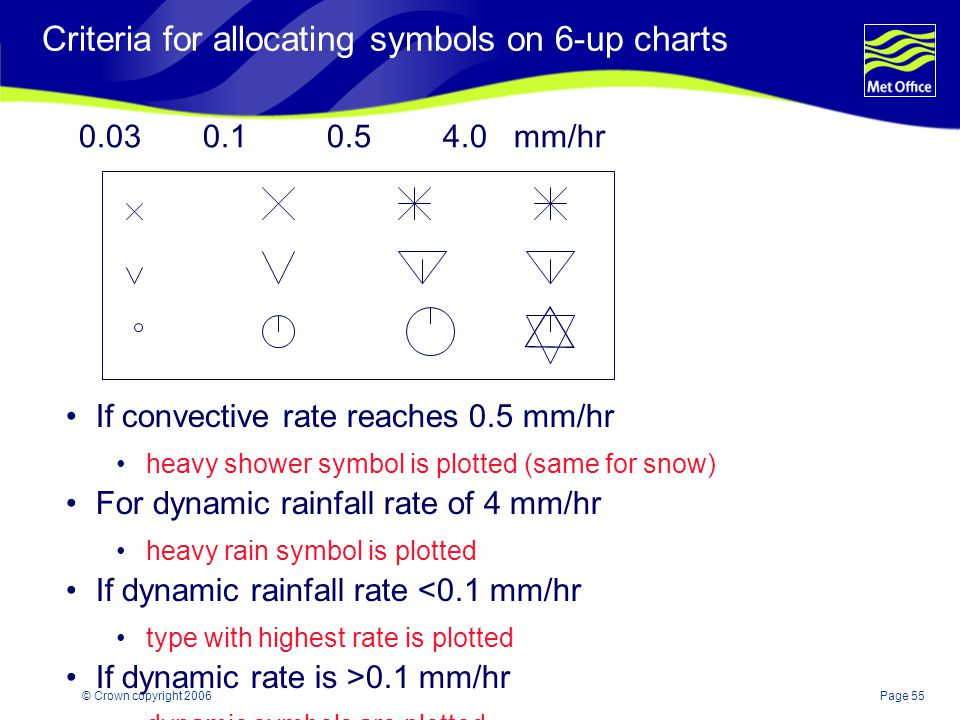 Criteria for allocating symbols on 6-up charts