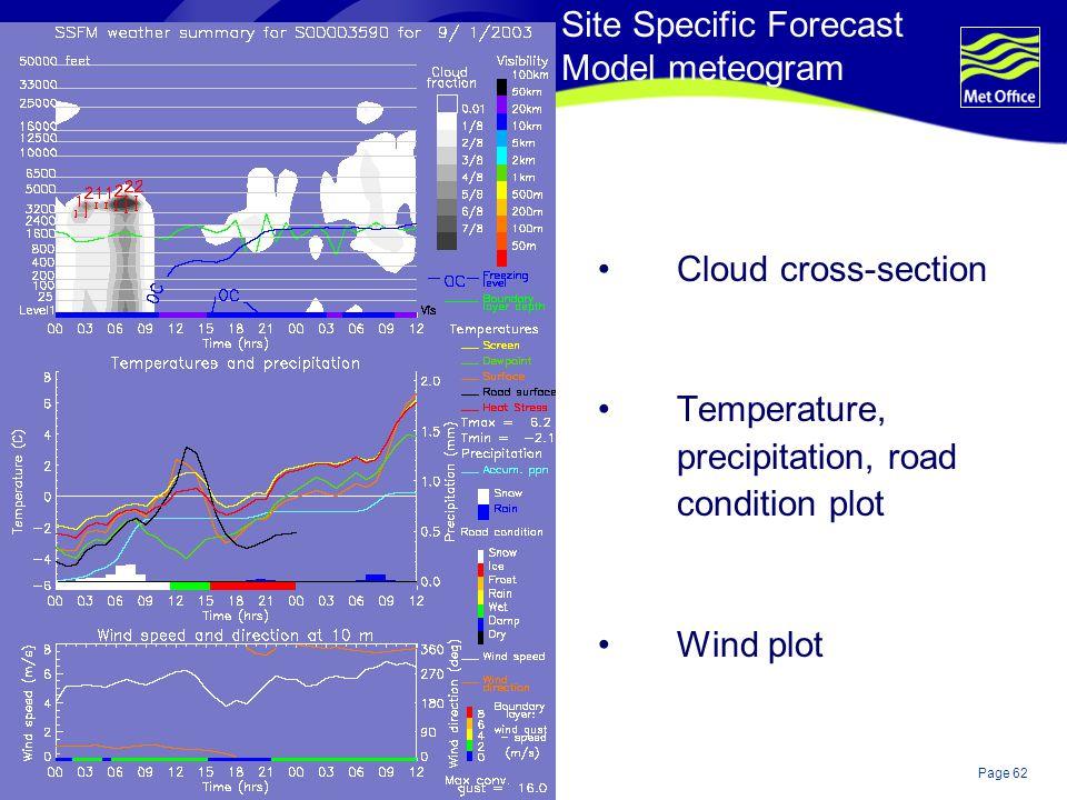 Site Specific Forecast Model meteogram