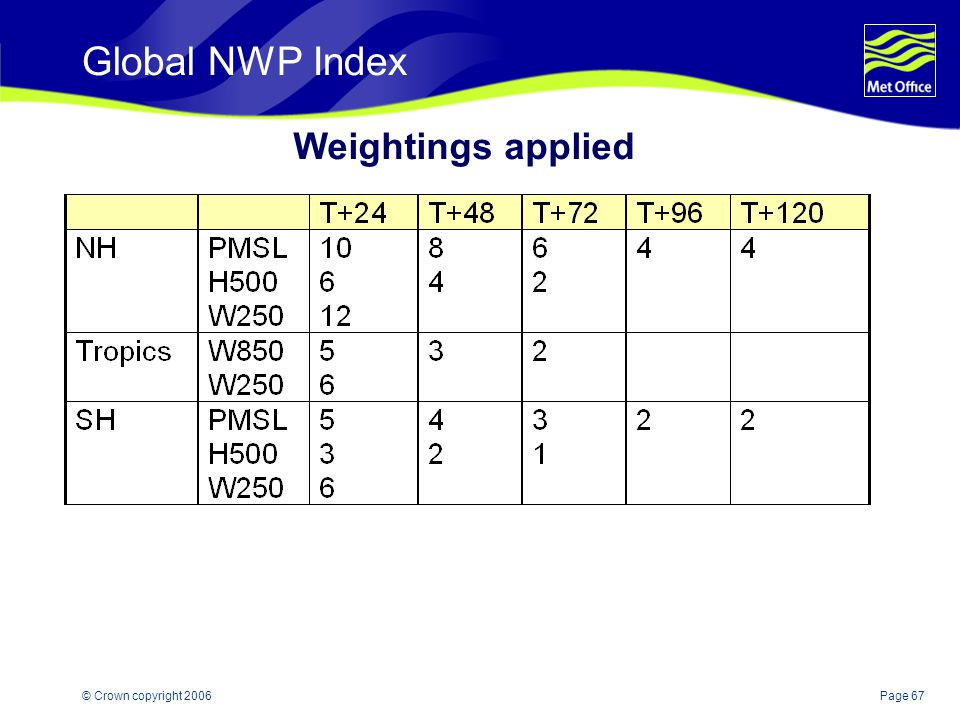 Global NWP Index Weightings applied Weightings add to 100