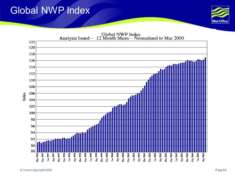 Global NWP Index © Crown copyright 2006