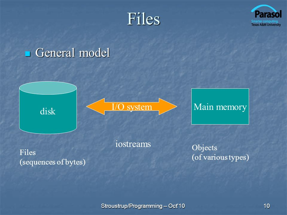 Files General model disk Main memory I/O system iostreams