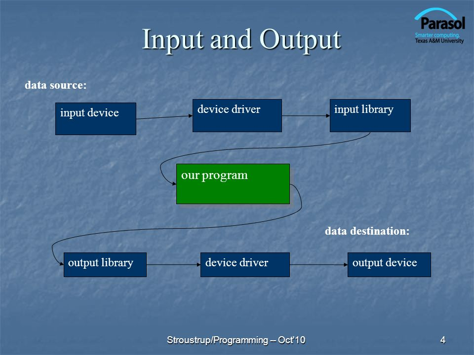 Input and Output our program input device device driver input library