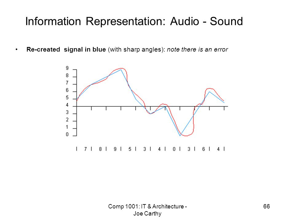 Information Representation: Audio - Sound