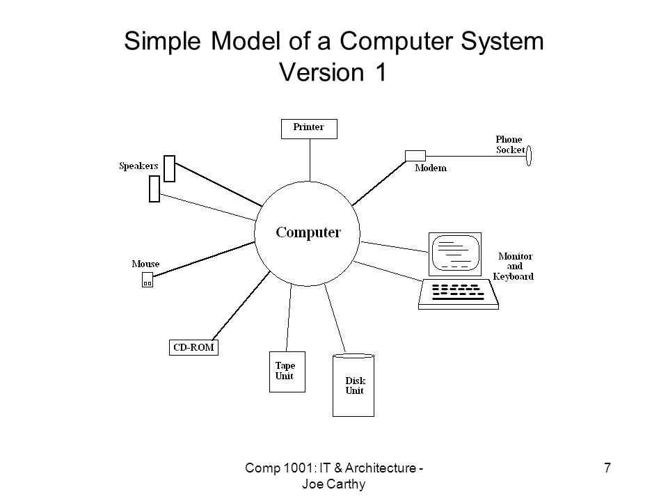 Simple Model of a Computer System Version 1