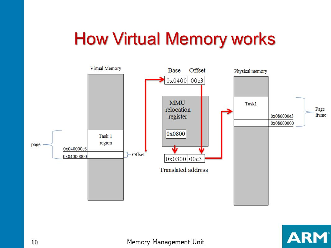 How Virtual Memory works