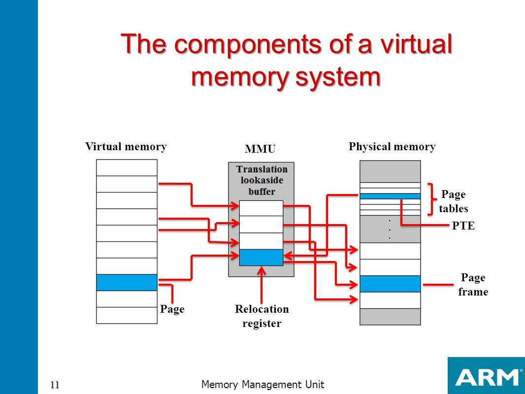 The components of a virtual memory system