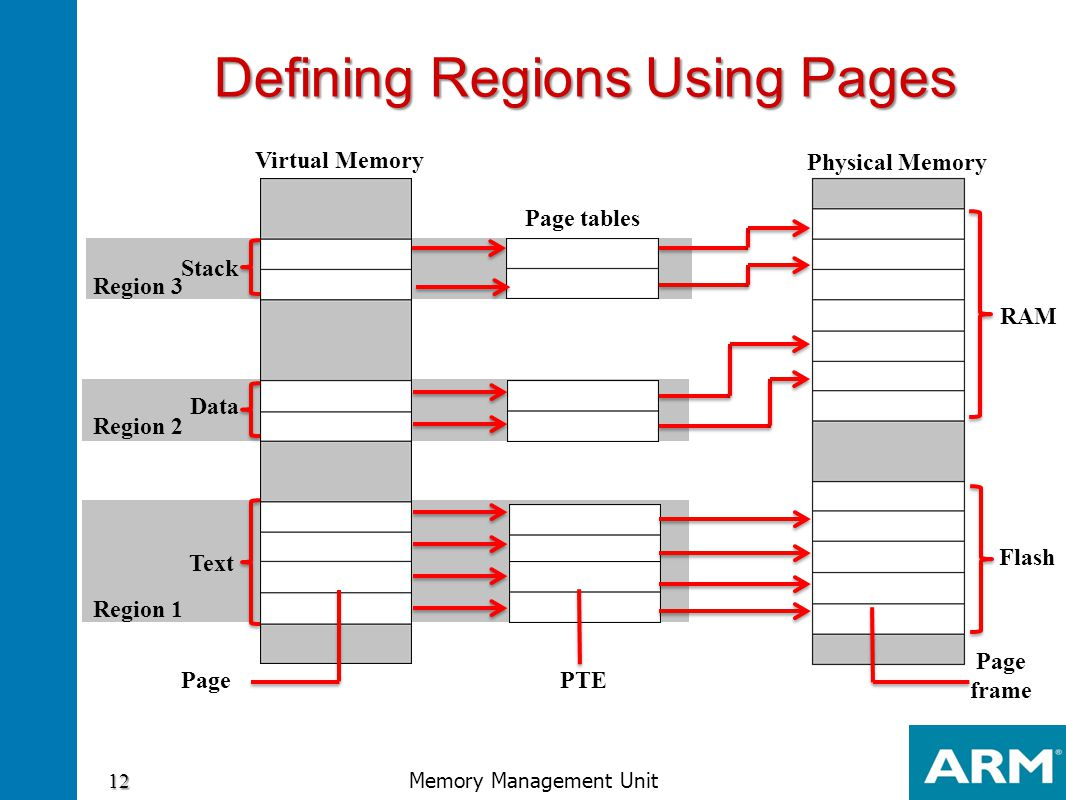 Defining Regions Using Pages