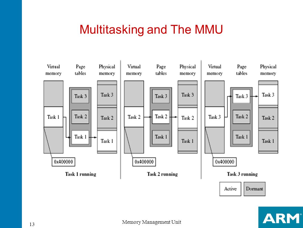 Multitasking and The MMU