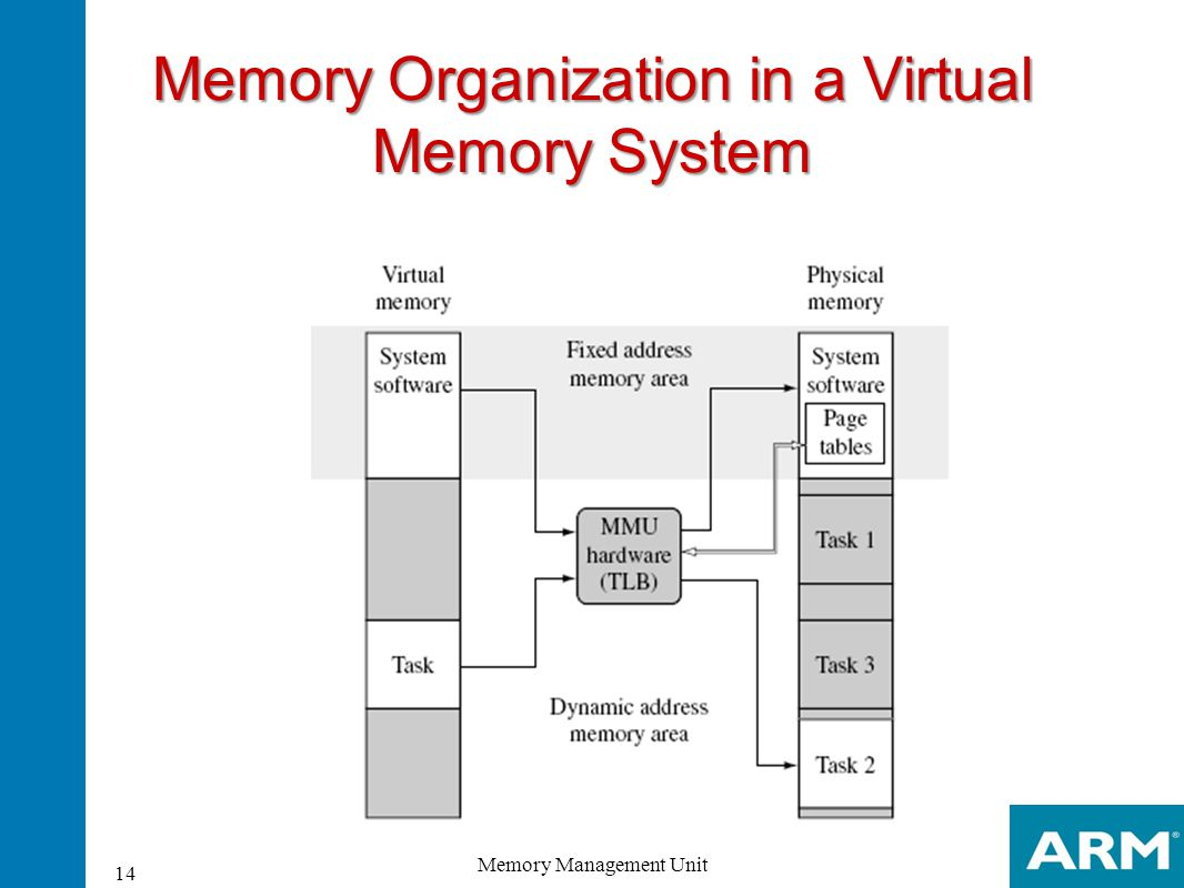 memory system Processor to memory devices • understand the speed of access of memory-  devices, latency and bandwidth • learn how they relate in a memory system.