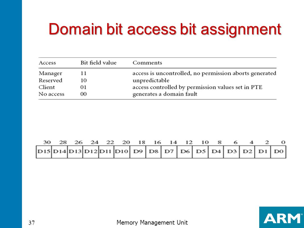 Domain bit access bit assignment
