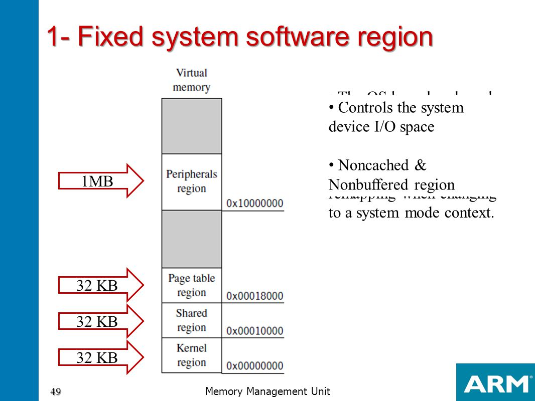 1- Fixed system software region