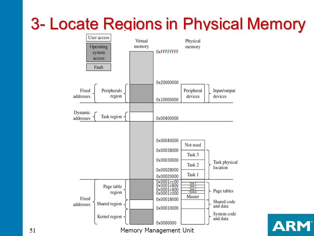 3- Locate Regions in Physical Memory
