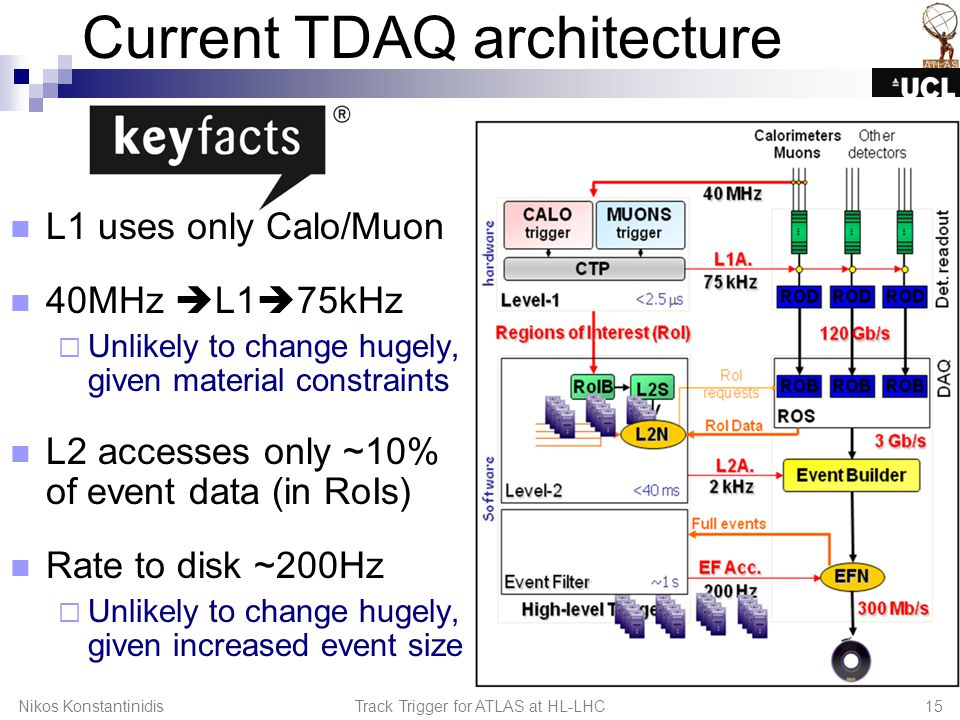 Current TDAQ architecture