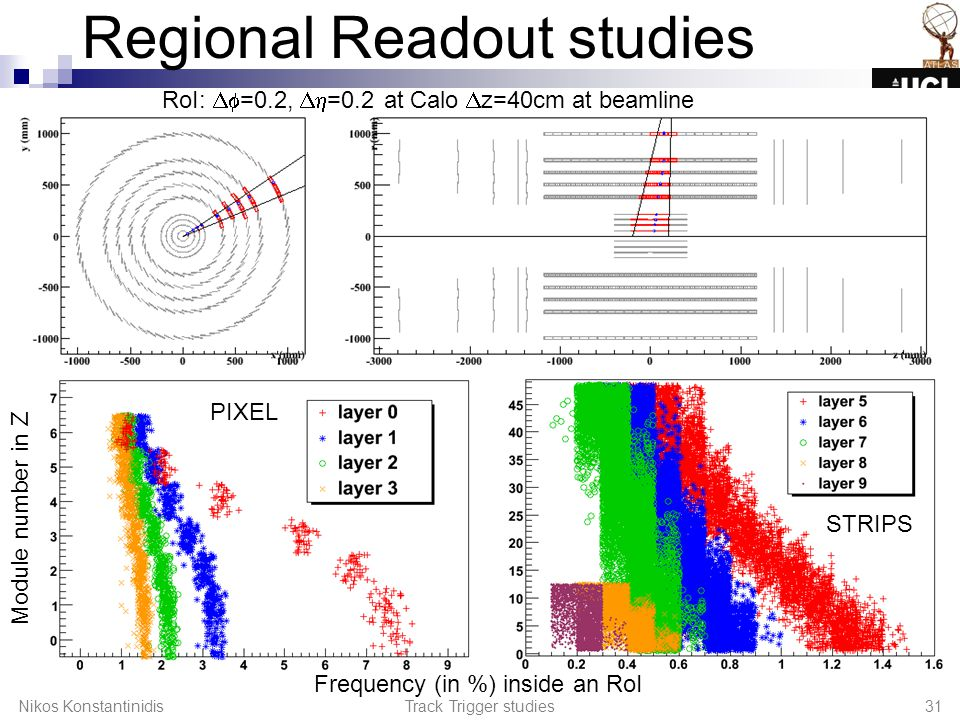 Regional Readout studies