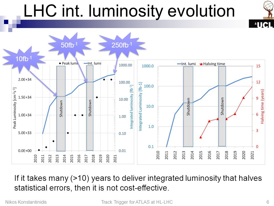 LHC int. luminosity evolution