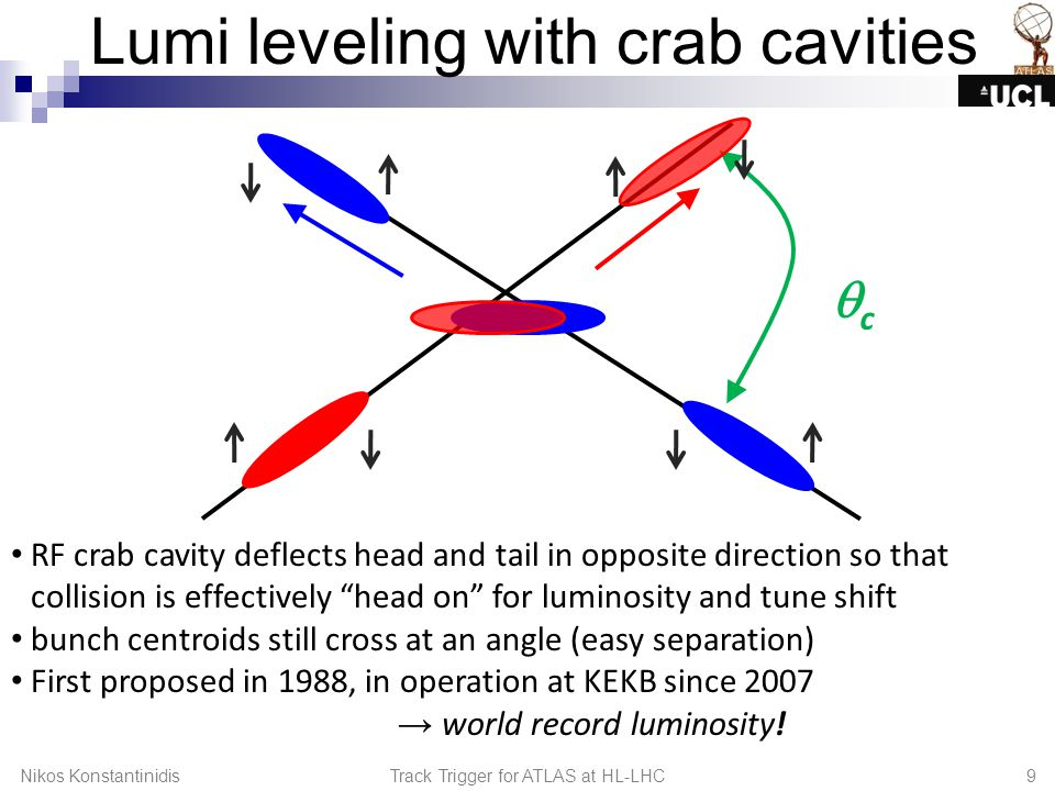 Lumi leveling with crab cavities