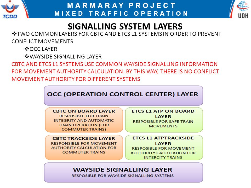 MIXED TRAFFIC OPERATION SIGNALLING SYSTEM LAYERS