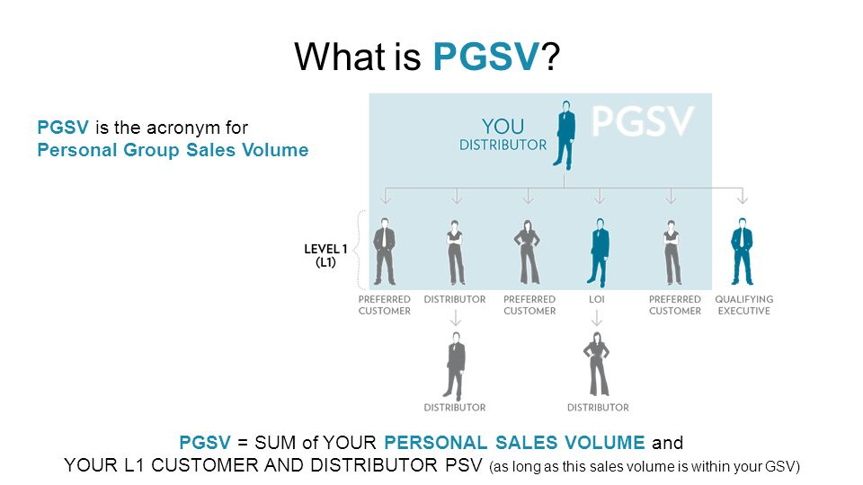 PGSV = SUM of YOUR PERSONAL SALES VOLUME and