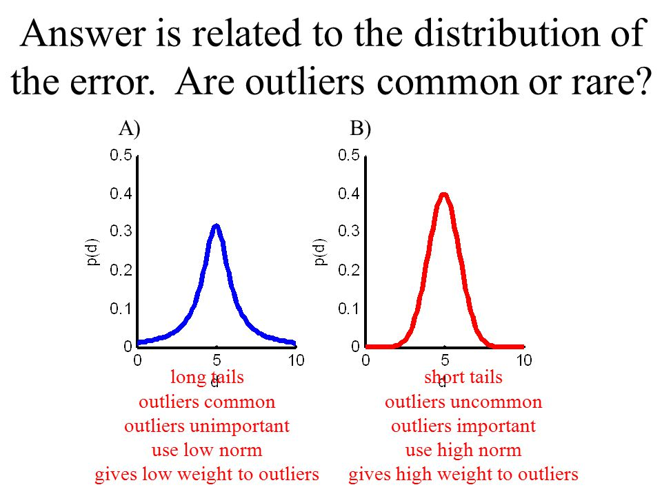 Answer is related to the distribution of the error