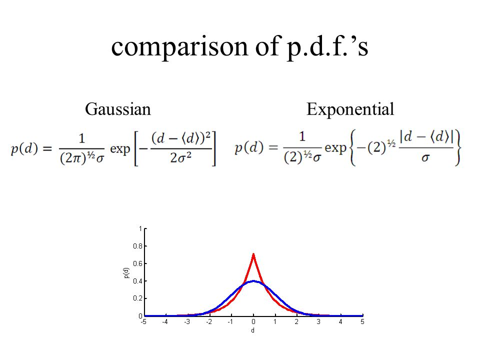 comparison of p.d.f.'s Gaussian Exponential