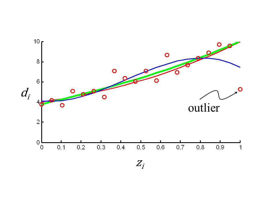 di outlier zi Example: Red-true; Green L1; Blue L2.