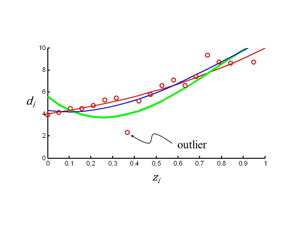 di outlier zi Example: Red-true; Green Linf; Blue L2.