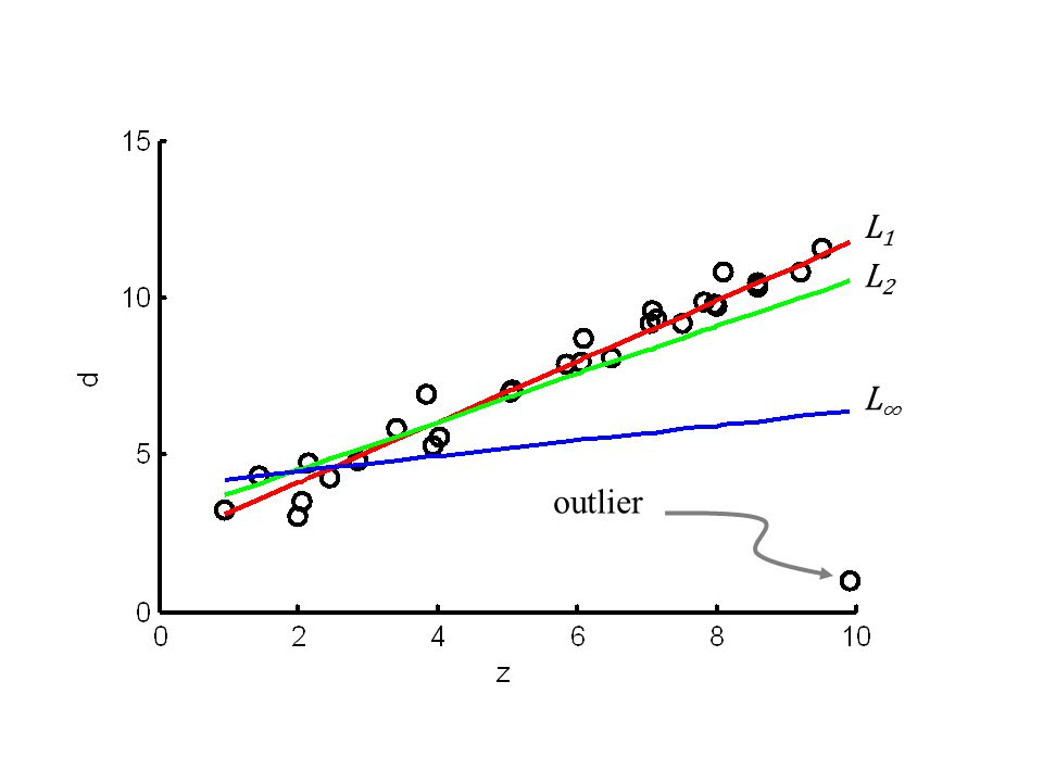 outlier L1. L2. L∞ Example of fitting a straight line to data. Note the outlier. The higher the norm,