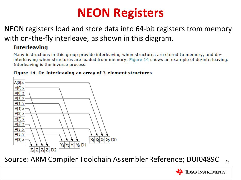 NEON Registers