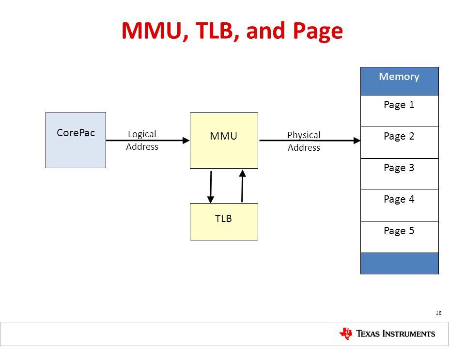 MMU, TLB, and Page Memory Page 1 CorePac MMU Page 2 … Page 3 Page 4