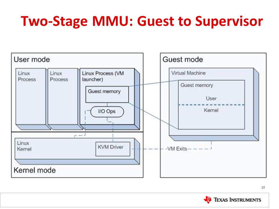 Two-Stage MMU: Guest to Supervisor