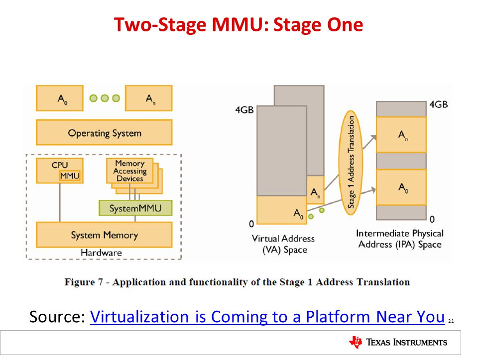 Two-Stage MMU: Stage One
