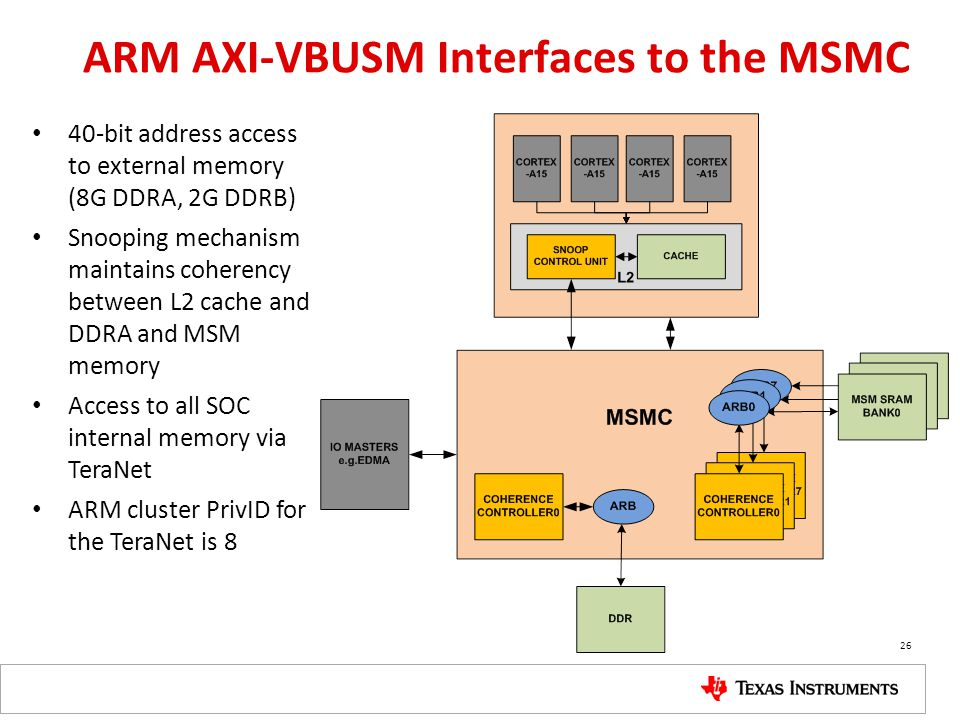 ARM AXI-VBUSM Interfaces to the MSMC