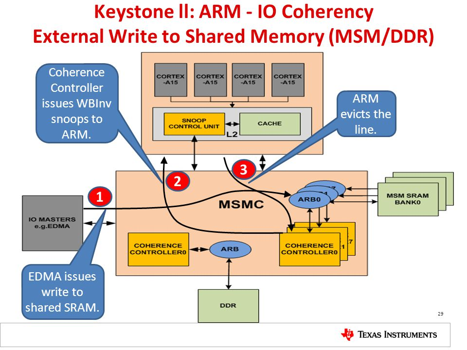 Keystone ll: ARM - IO Coherency External Write to Shared Memory (MSM/DDR)