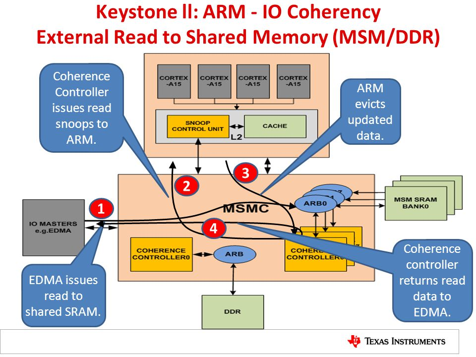 Keystone ll: ARM - IO Coherency External Read to Shared Memory (MSM/DDR)