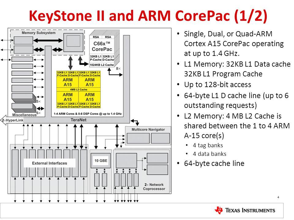 KeyStone II and ARM CorePac (1/2)