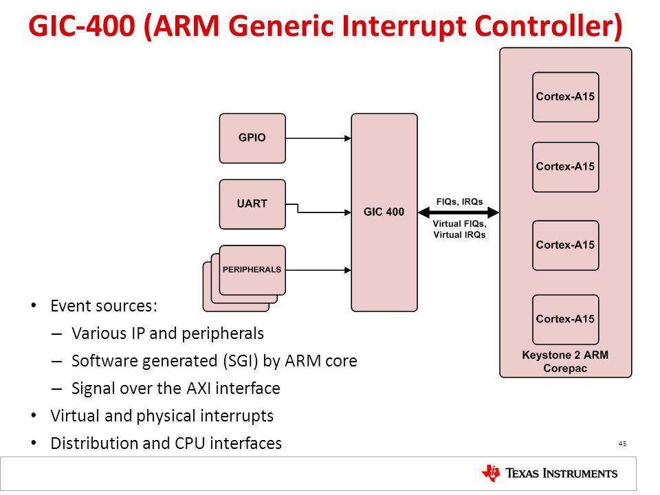 GIC-400 (ARM Generic Interrupt Controller)