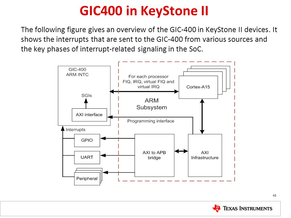 GIC400 in KeyStone II