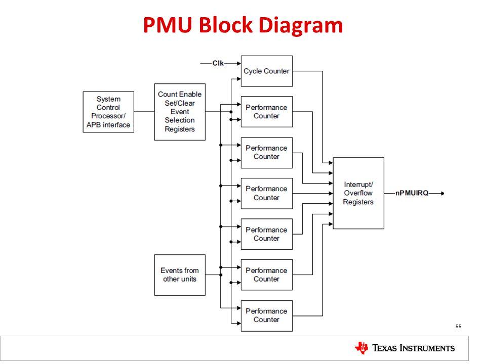 PMU Block Diagram