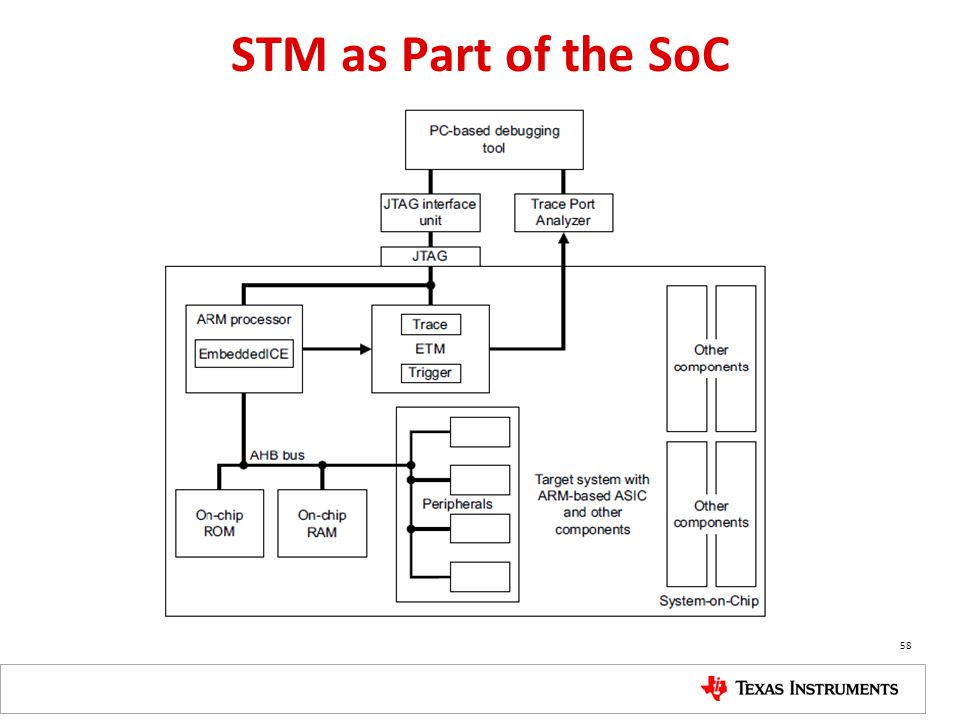 STM as Part of the SoC