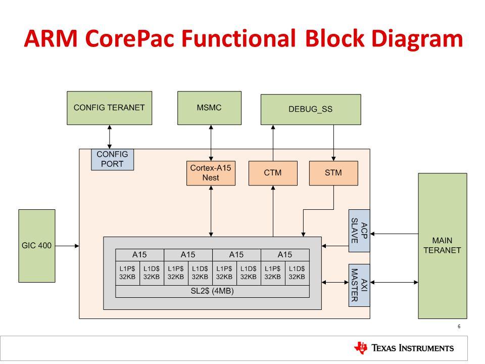 ARM CorePac Functional Block Diagram