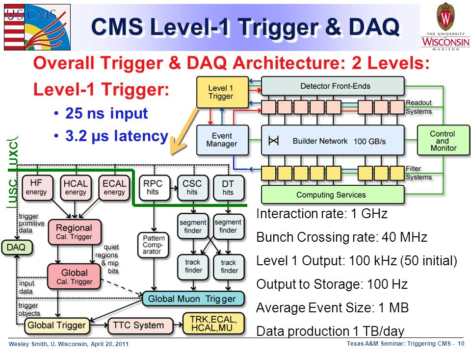 CMS Level-1 Trigger & DAQ