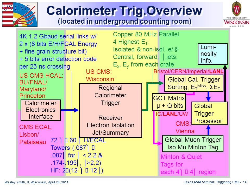 Calorimeter Trig.Overview (located in underground counting room)
