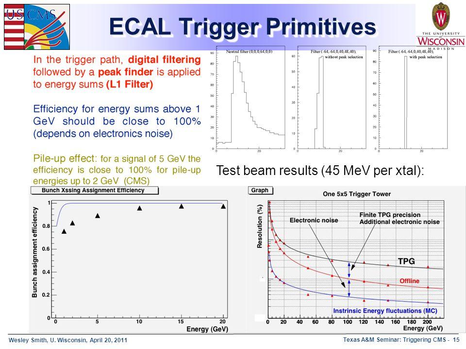 ECAL Trigger Primitives