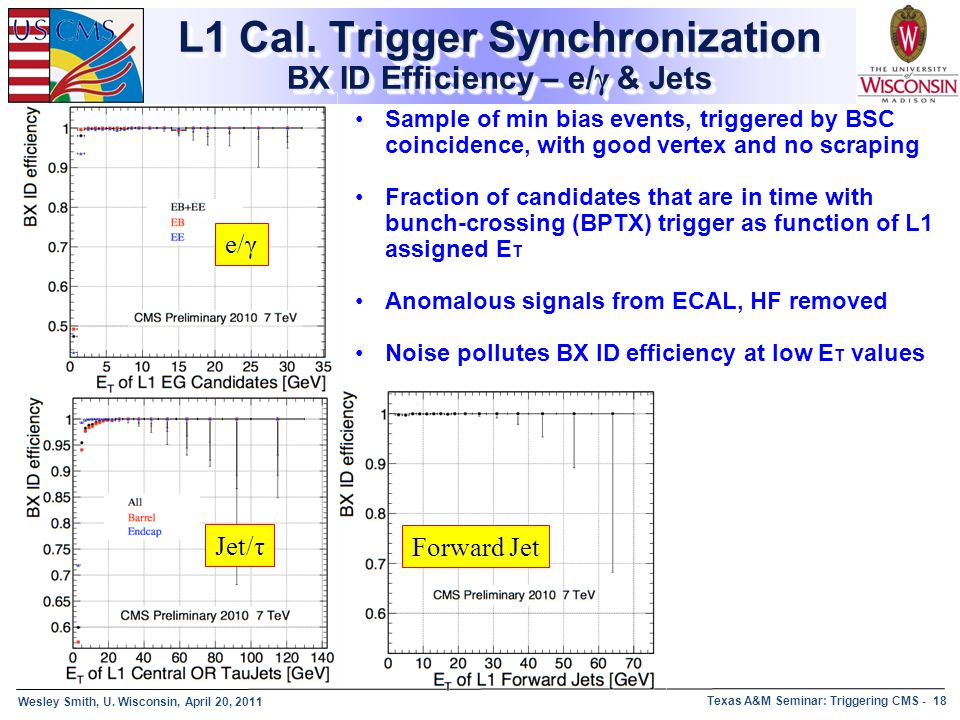 L1 Cal. Trigger Synchronization BX ID Efficiency – e/γ & Jets