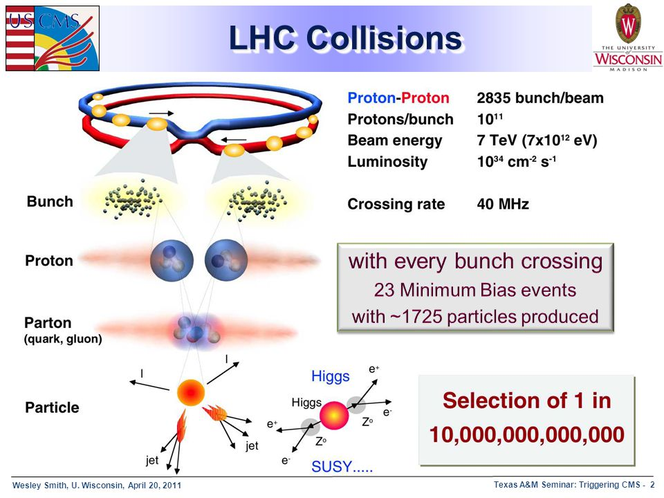 LHC Collisions with every bunch crossing 23 Minimum Bias events