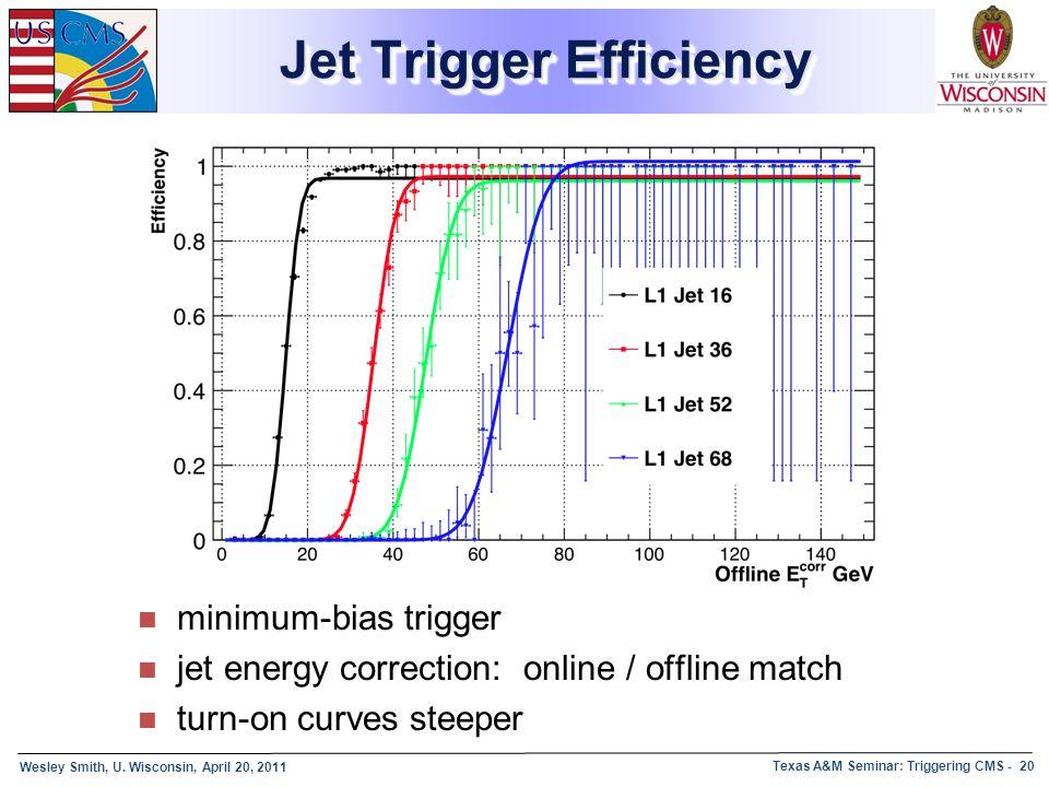 Jet Trigger Efficiency