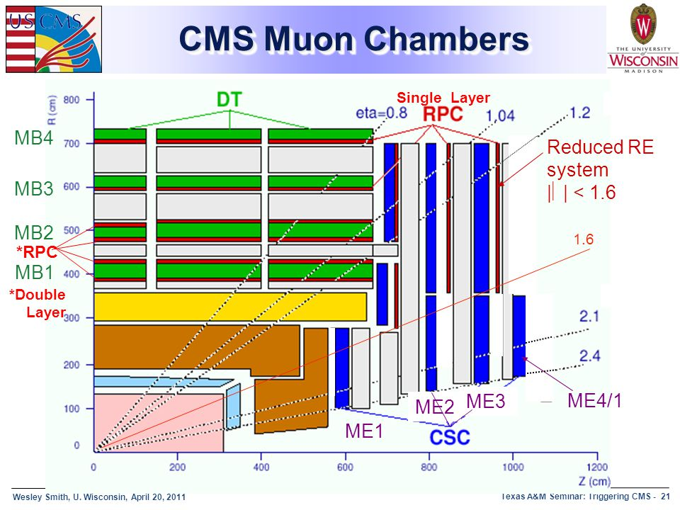 CMS Muon Chambers MB4 Reduced RE system |η| < 1.6 MB3 MB2 MB1 ME3